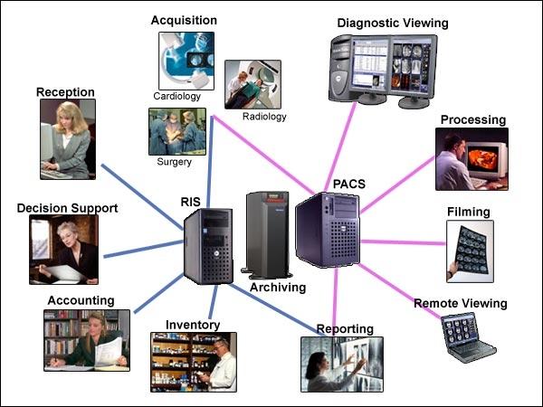 Công nghệ thông tin trong chẩn đoán hình ảnh y học